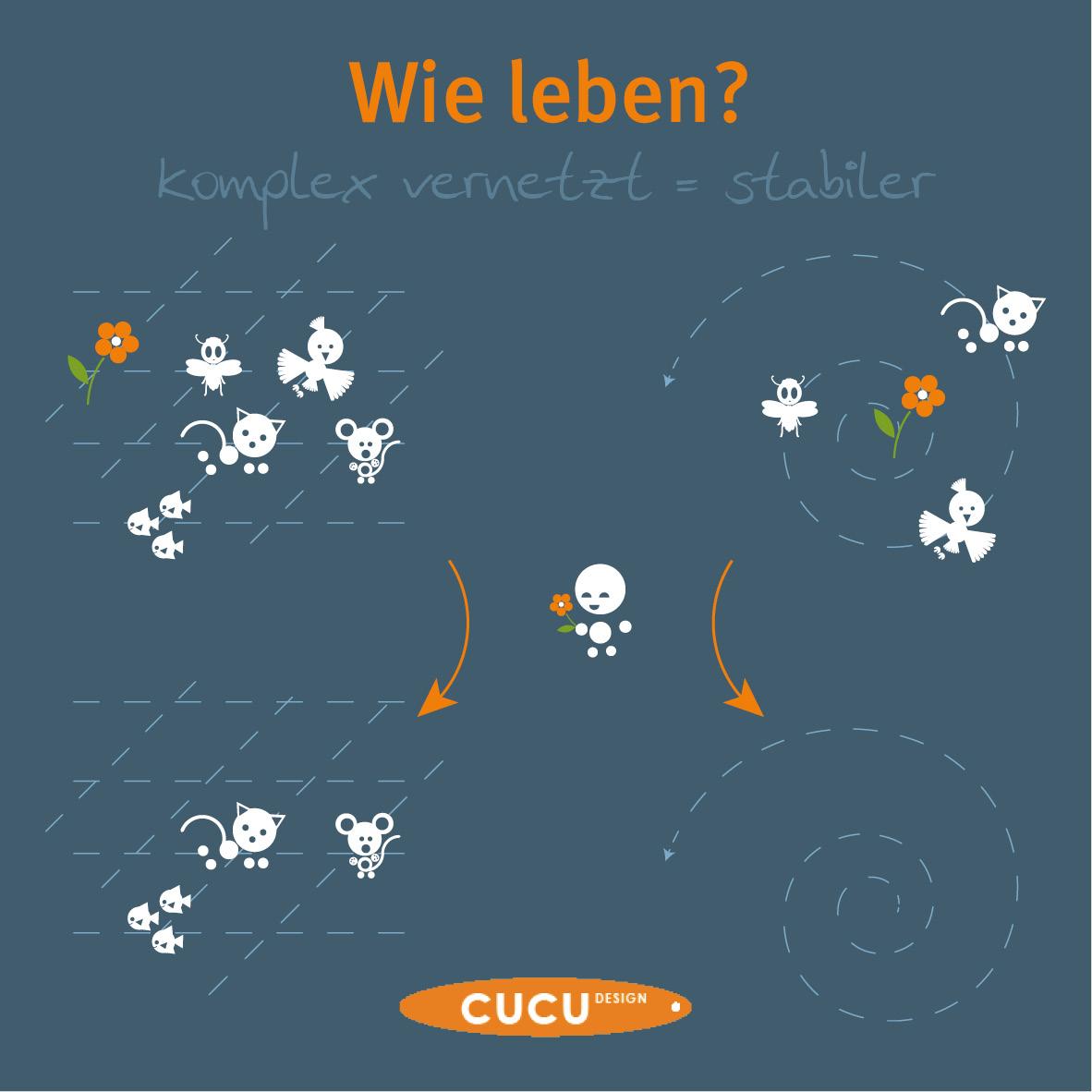 cucuDesign Blog Diversität